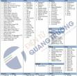 Danh sách các Smartphone hỗ trợ cáp MHL ra HDMI